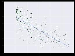 linear regression in python chapter 1 u2014 pydata 2 using data input directly u0027 u0027 u0027 print u0027 u0027 40 u0027 sm ols with direct input data u0027 u0027 u0027 40 u0027 n u0027 lm2 u003d sm