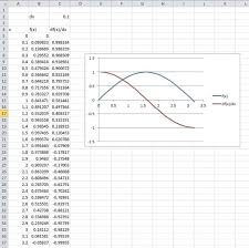 how to calculate a derivative in excel derivatives and