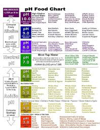 diet charts cancer cannot grow in an alkaline environment do you