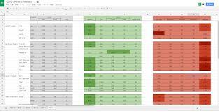 Reloading Data Spreadsheet Vehicles U0026 Veterancy Statistics Spreadsheet Coh2 Org