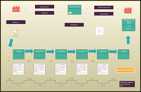 value stream mapping guide complete vsm tutorial creately blog