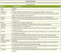 lexique de cuisine lexique de cuisine indienne geoffroy et en inde
