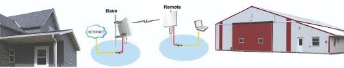 Design Home Network System by Extend Your Wireless Internet Access To Out Buildings