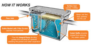 Grease Trap For Kitchen Sink Home Diagram Jpg