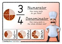 fractions teaching ideas
