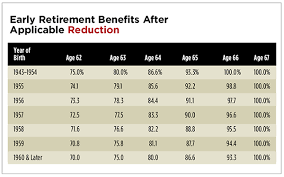 social security benefits table when retired clients try to go back to work wealth management