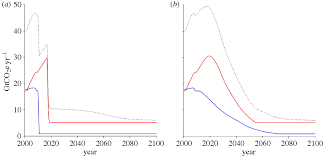 beyond u0027dangerous u0027 climate change emission scenarios for a new
