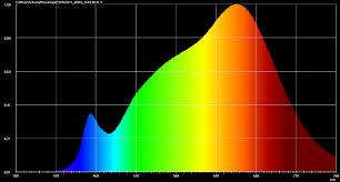 Color Spectrum Astra 1x1 Bi Color Next Generation Led Panel Led Lighting
