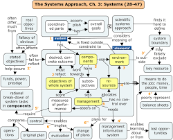 What Is A Concept Map Csl4d Concept And Systems Learning Meaningful Learning For