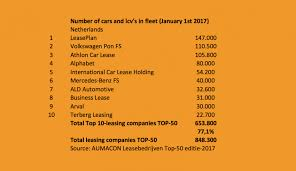 europe car leasing companies top 10 players account for 77 of dutch leasing top 50 fleet europe