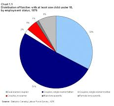 employment patterns of families with children