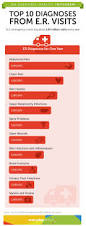 22 best emergency department images on pinterest emergency