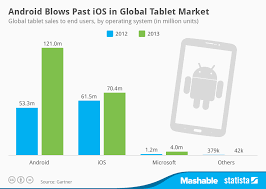 android tablets on sale chart android blows past ios in global tablet market statista