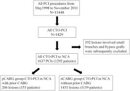initial success rate of percutaneous coronary intervention for