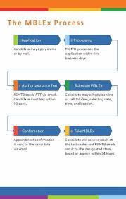 mblex application process
