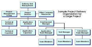 project organization chart sample chart templates project