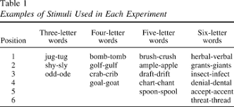 the first letter position effect in visual word recognition the