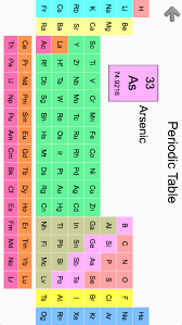 Periodic Table Abbreviations Chemical Elements And Periodic Table Symbols Quiz Android Apps