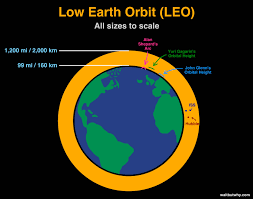 How Many Kilometers Are In A Light Year How And Why Spacex Will Colonize Mars Wait But Why