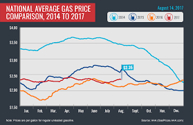 gas prices archives aaa newsroom