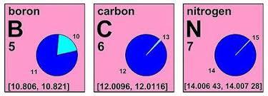 standard atomic weight wikipedia