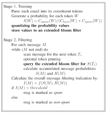 speed up statistical spam filter by approximation