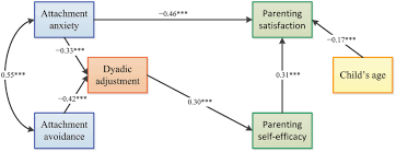 frontiers influence of attachment insecurities on