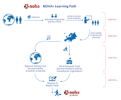 bureau des masters 4 noha master s programme noha on humanitarian
