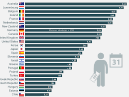 minimum wage around the world business insider
