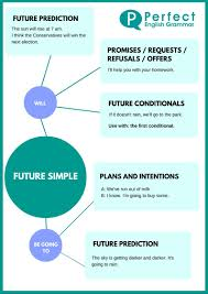 simple plans simple future and future with u0027going to u0027