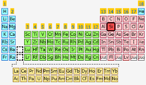 Who Invented Periodic Table Why I Love The Outer Mission U2013 The Bold Italic
