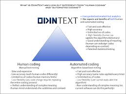 code by hand the benefits of automated and user guided automated