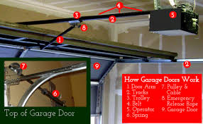 overhead garage door manual garage door opener troubleshoot wageuzi