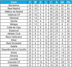 la liga table standings if cristiano ronaldo and lionel messi had their goals taken away