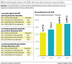 isr 2016 asalariados honduras ejecutivo envía propuesta de isr al congreso nacional