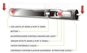 how emergency light works how do electronic cigarettes work pure vapor pure vapor e