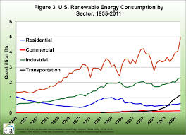 an overview of u s progress in renewable energy agricultural