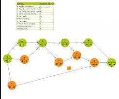 new pert templates aoa and aon on creately creately blog