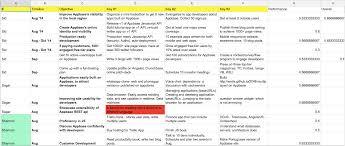 Google Spreadsheet Widget Integrating Okrs With Trello