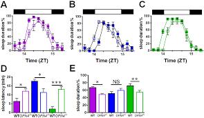 melanopsin regulates both sleep promoting and arousal promoting