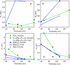 characterization of thin films of the solid electrolyte li x mg 1