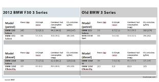 2011 vs 2012 bmw 328i bmw engines 2012 3 series vs 1 images photo comparison the