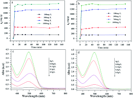 preparation and exceptional adsorption performance of porous mgo
