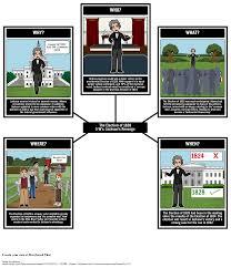 jacksonian democracy lesson plans jacksonian era the election of 1828 jackson s victory