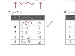 input and output tables input output tables from equations youtube