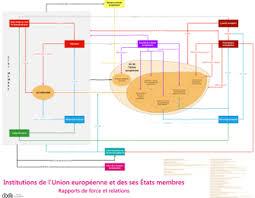 si e conseil europ n institutions de l union européenne wikipédia