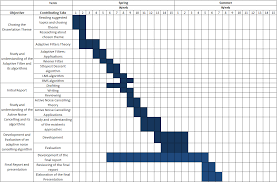 Planning Agenda Template Schedule Sspng Letter Gantt Chart Certificates In Word Invoice