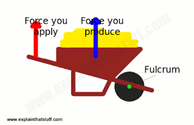 simple machines and tools explain that stuff