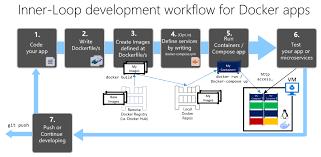 docker compose l stack development workflow for docker apps microsoft docs