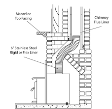 how to install a fireplace insert fireplace ideas